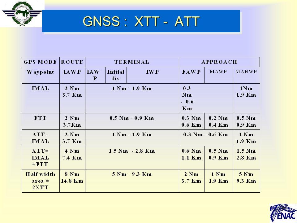 GNSS : XTT - ATT 24