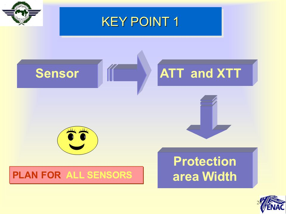 26 KEY POINT 1 SensorATT and XTT Protection area Width PLAN FOR ALL SENSORS