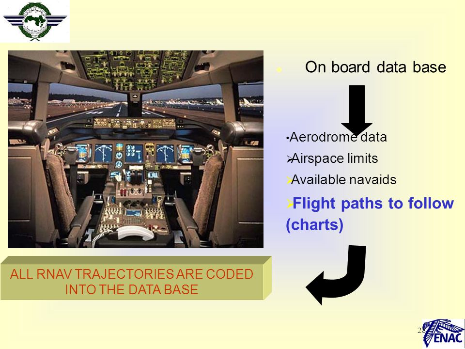 28  On board data base Aerodrome data  Airspace limits  Available navaids  Flight paths to follow (charts) ALL RNAV TRAJECTORIES ARE CODED INTO TH