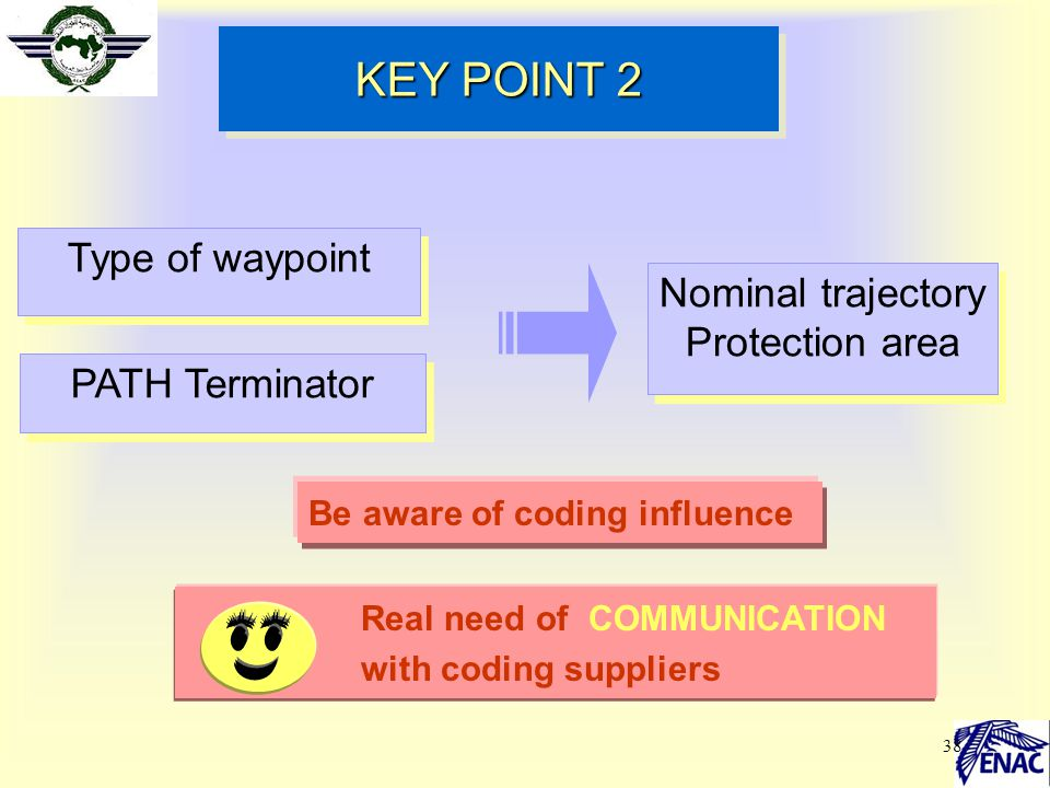 38 KEY POINT 2 Type of waypoint PATH Terminator Be aware of coding influence Real need of COMMUNICATION with coding suppliers Nominal trajectory Prote
