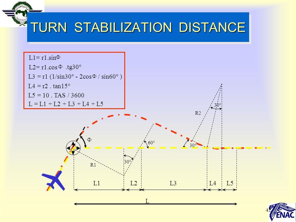 42 TURN STABILIZATION DISTANCE 60° 30° R1 30° R2 L1= r1.sin L2= r1.cos.tg30° L3 = r1 (1/sin30° - 2cos/ sin60° ) L4 = r2. tan15° L5 = 10. TAS / 3600 L