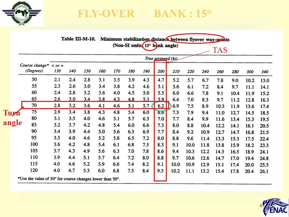 43 TAS Turn angle FLY-OVER BANK : 15°