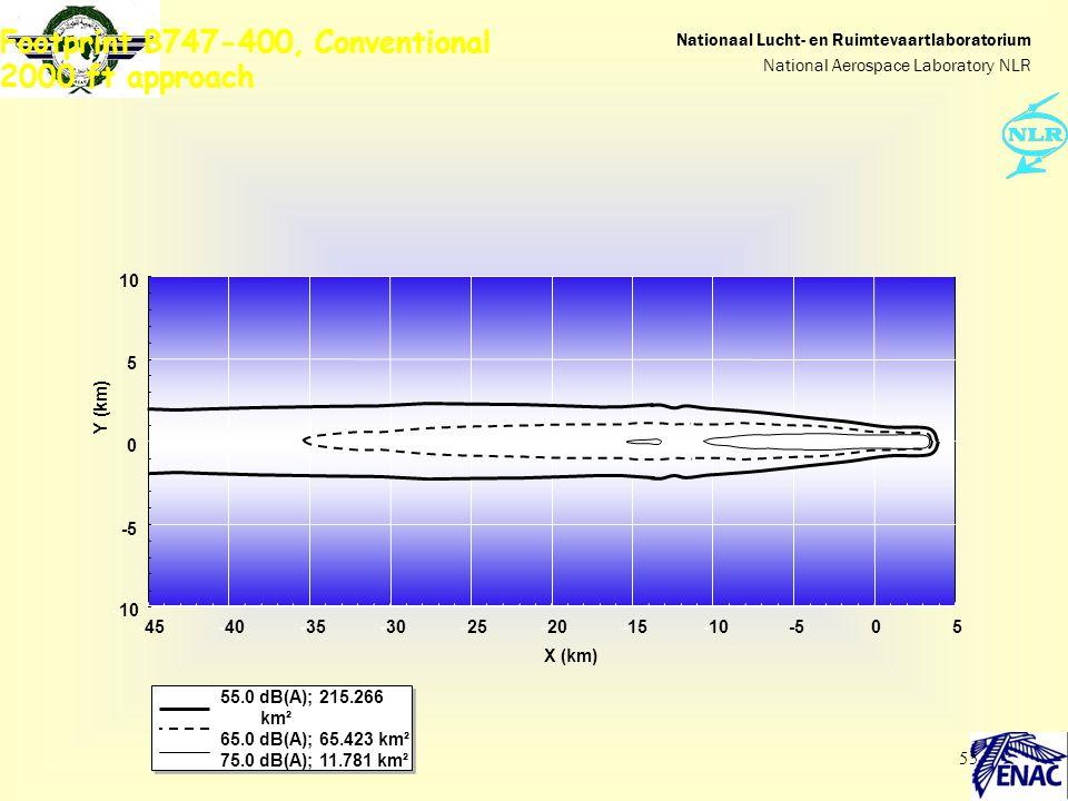 55 Footprint B747-400, Conventional 2000 ft approach -10 -5 0 5 10 -45-40-35-30-25-20-15-10-505 Y (km) X (km) 55.0 dB(A); 215.266 km² 65.0 dB(A); 65.4