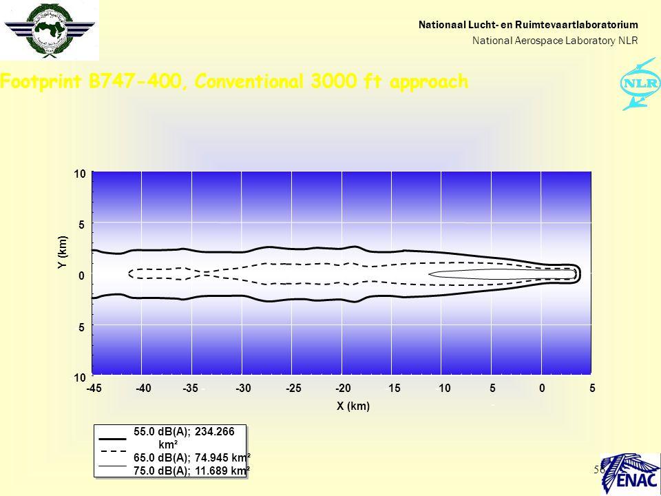56 Footprint B747-400, Conventional 3000 ft approach -10 -5-5 0 5 10 -45-40-35 --30-25-20-15-105-5- 05 Y (km) X (km) 55.0 dB(A); 234.266 km² 65.0 dB(A