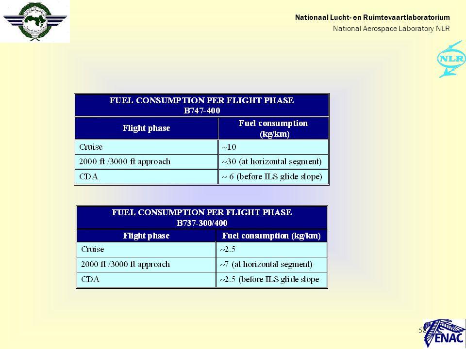 58 Nationaal Lucht- en Ruimtevaartlaboratorium National Aerospace Laboratory NLR