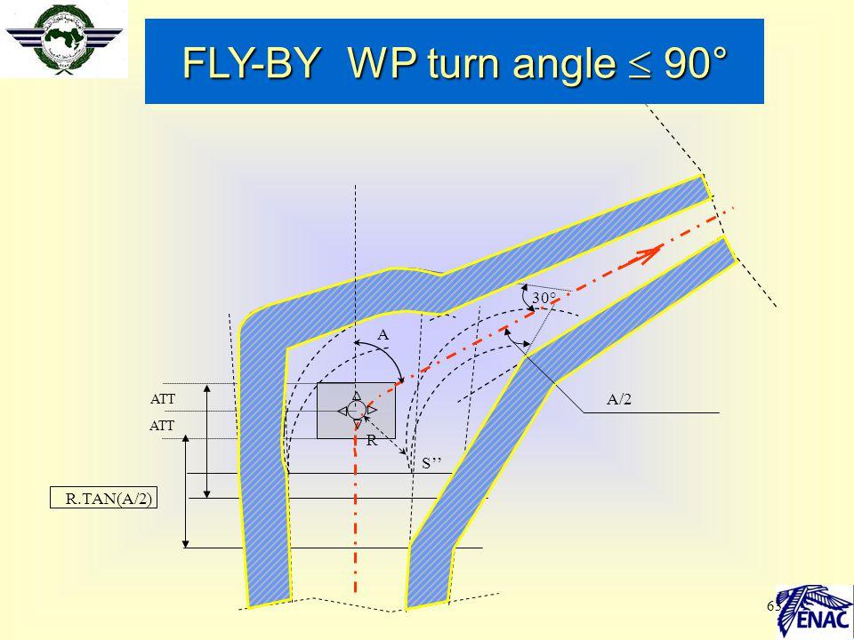 63 ATT R.TAN(A/2) R'R '' c S' S'' 30° A/2 FLY-BY WP turn angle  90° A R