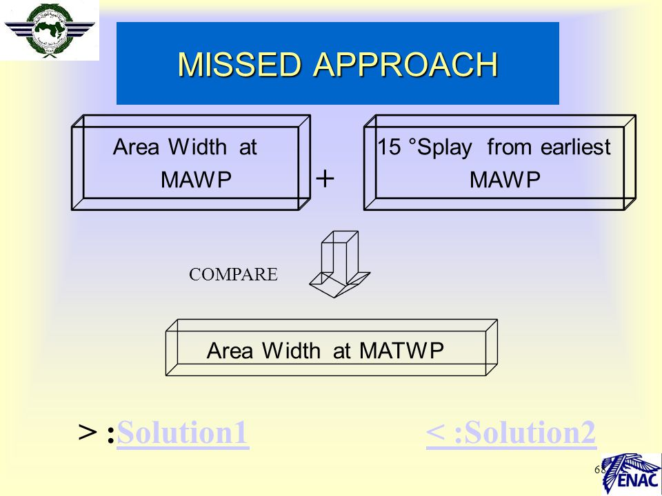 68 MISSED APPROACH Area Width at MAWP 15 °Splay from earliest MAWP + Area Width at MATWP COMPARE > :Solution1Solution1< :Solution2