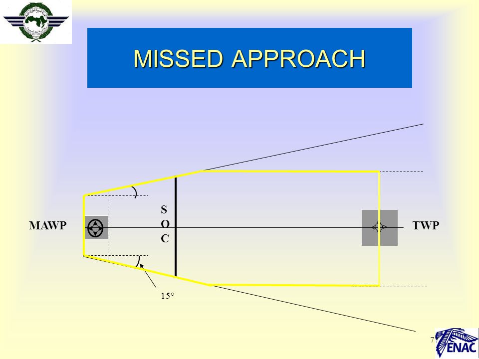 77 MISSED APPROACH 15° SOCSOC MAWPTWP