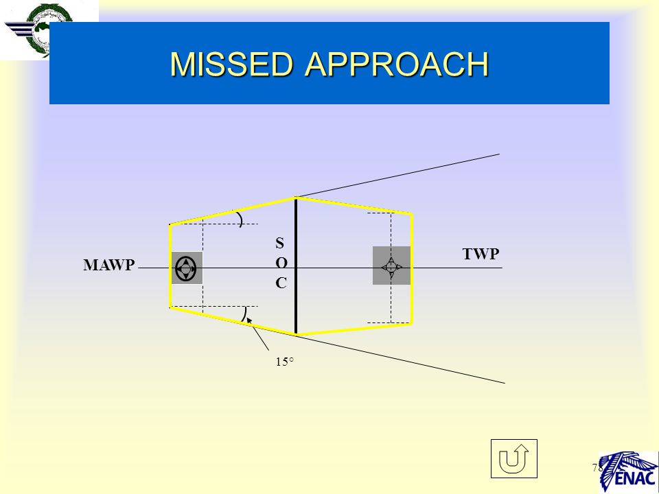 78 MISSED APPROACH 15° SOCSOC MAWP TWP
