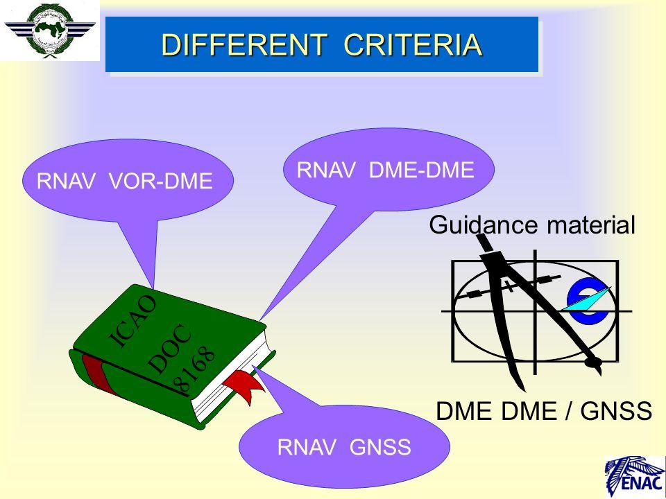 20 GNSS TOLERANCE Space segment tolerance Receiver tolerance System computer tolerance : ST Flight technical tolerance :FTT