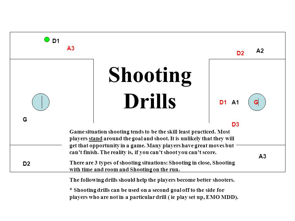 A1 A2 A3 D1 D2 G A3 D1 D2 D3 G Shooting Drills Game situation shooting tends to be the skill least practiced. Most players stand around the goal and s