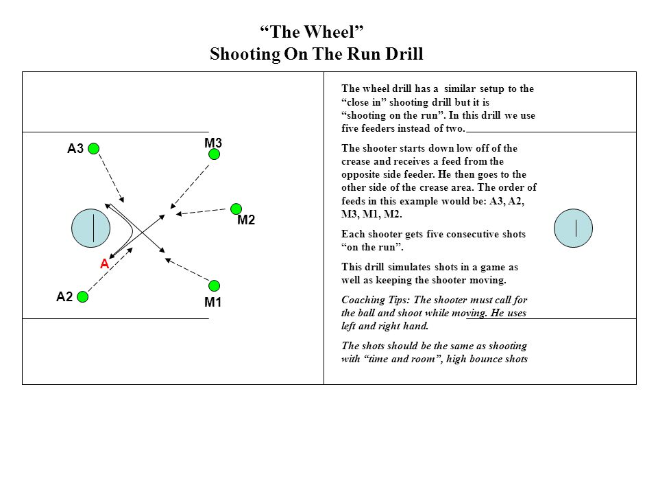 """A """"The Wheel"""" Shooting On The Run Drill A3 A2 M1 M2 M3 The wheel drill has a similar setup to the """"close in"""" shooting drill but it is """"shooting on the"""