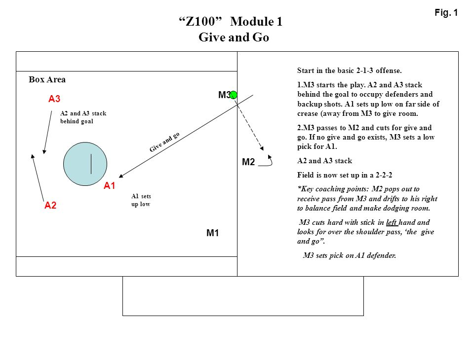 """M1 M2 M3 A1 A2 A3 """"Z100"""" Module 1 Give and Go Fig. 1 A2 and A3 stack behind goal Start in the basic 2-1-3 offense. 1.M3 starts the play. A2 and A3 sta"""
