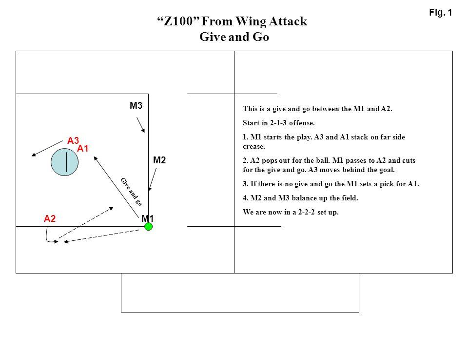 "M1 M2 M3 A1 A2 A3 ""Z100"" From Wing Attack Give and Go Fig. 1 Give and go This is a give and go between the M1 and A2. Start in 2-1-3 offense. 1. M1 st"