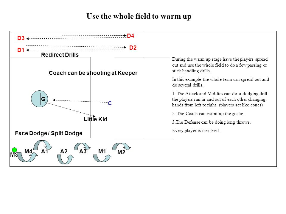 A1A2A3M1 M2 M3 G M4 D1 D2 D3 D4 C Coach can be shooting at Keeper Redirect Drills Little Kid Use the whole field to warm up Face Dodge / Split Dodge D