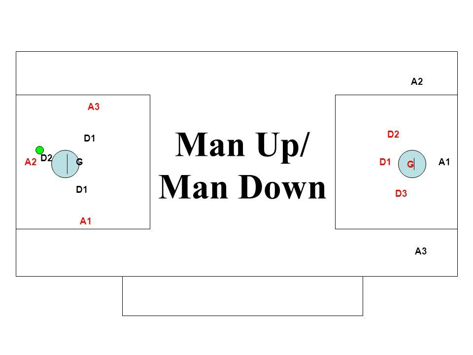 A1 A2 A3 D1 GA2 A3 D1 D2 D3 G Man Up/ Man Down A1 D2