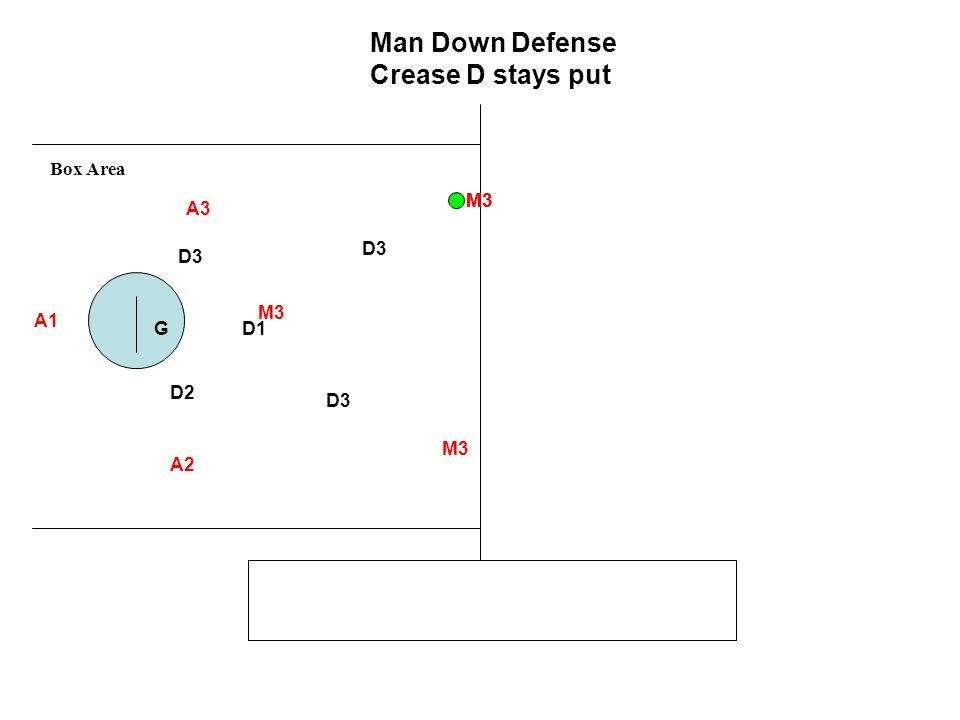 M3 D1 D2 D3 G A1 A2 A3 Man Down Defense Crease D stays put Box Area M3 D3