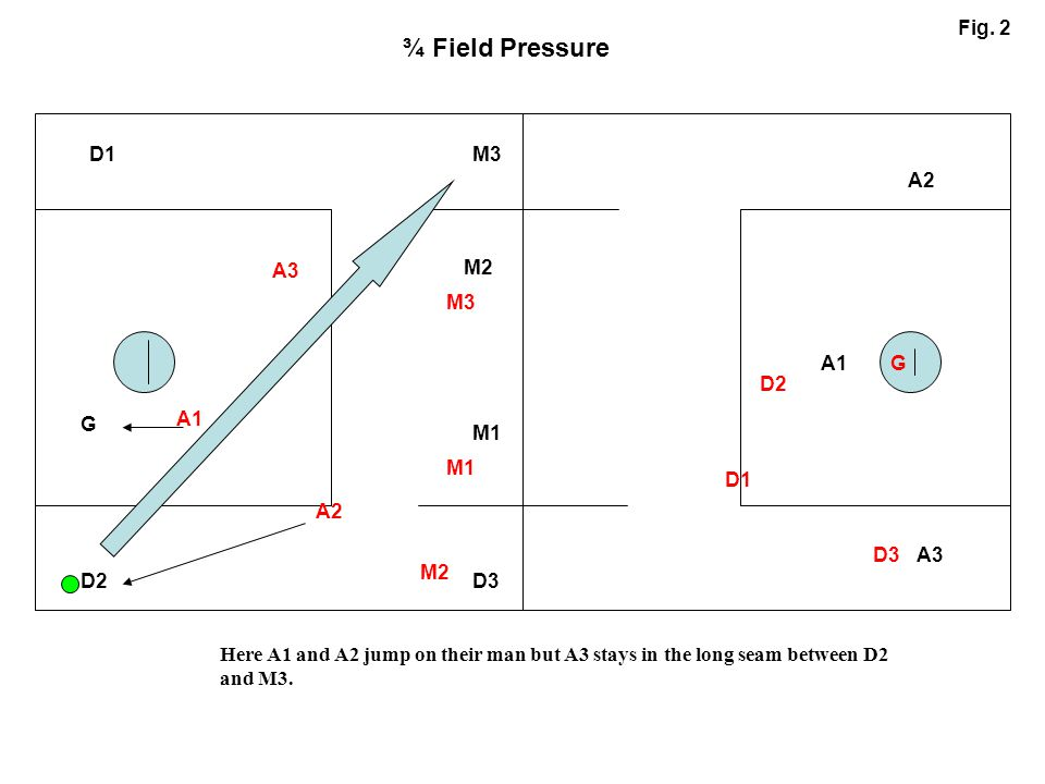 A1 A2 A3 M1 M2 M3D1 D2 G D3 A1 A2 A3 M1 M3 D1 D2 D3 M2 G ¾ Field Pressure Fig. 2 Here A1 and A2 jump on their man but A3 stays in the long seam betwee