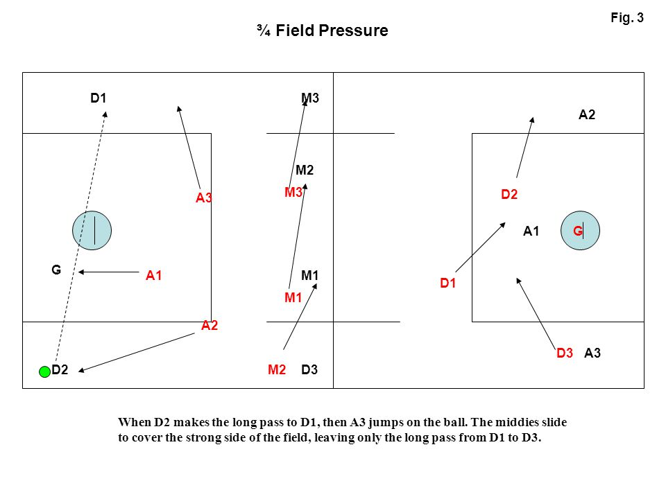 A1 A2 A3 M1 M2 M3D1 D2 G D3 A1 A2 A3 M1 M3 D1 D2 D3 M2 G ¾ Field Pressure Fig. 3 When D2 makes the long pass to D1, then A3 jumps on the ball. The mid