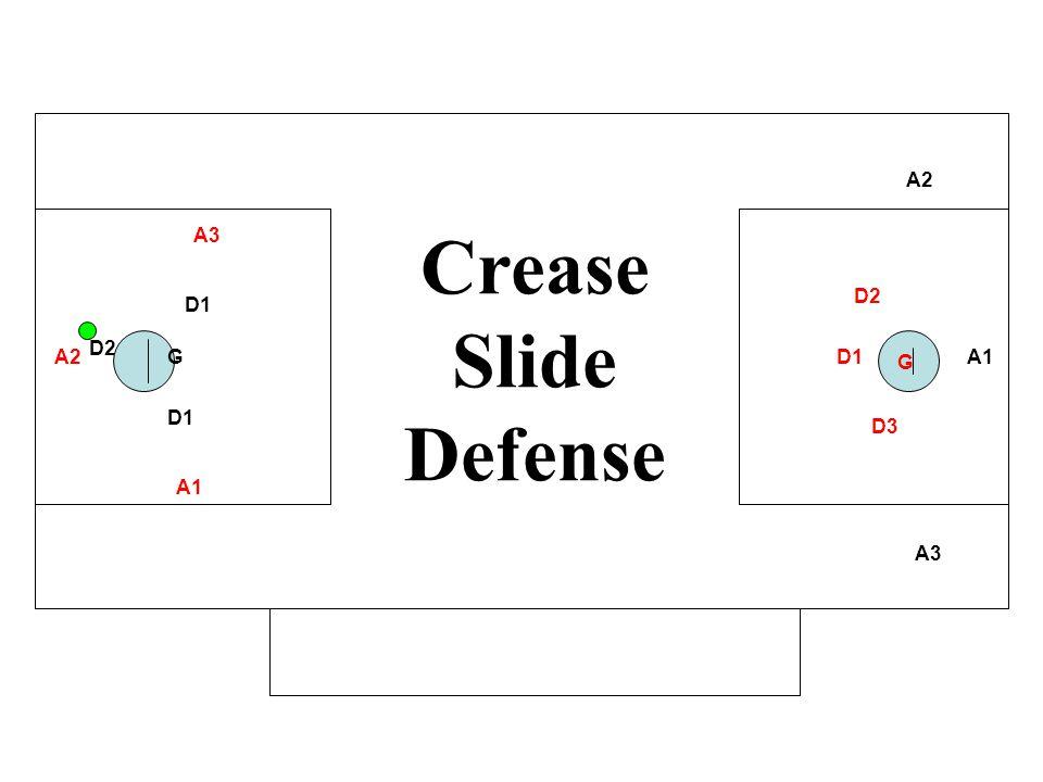 A1 A2 A3 D1 GA2 A3 D1 D2 D3 G Crease Slide Defense A1 D2