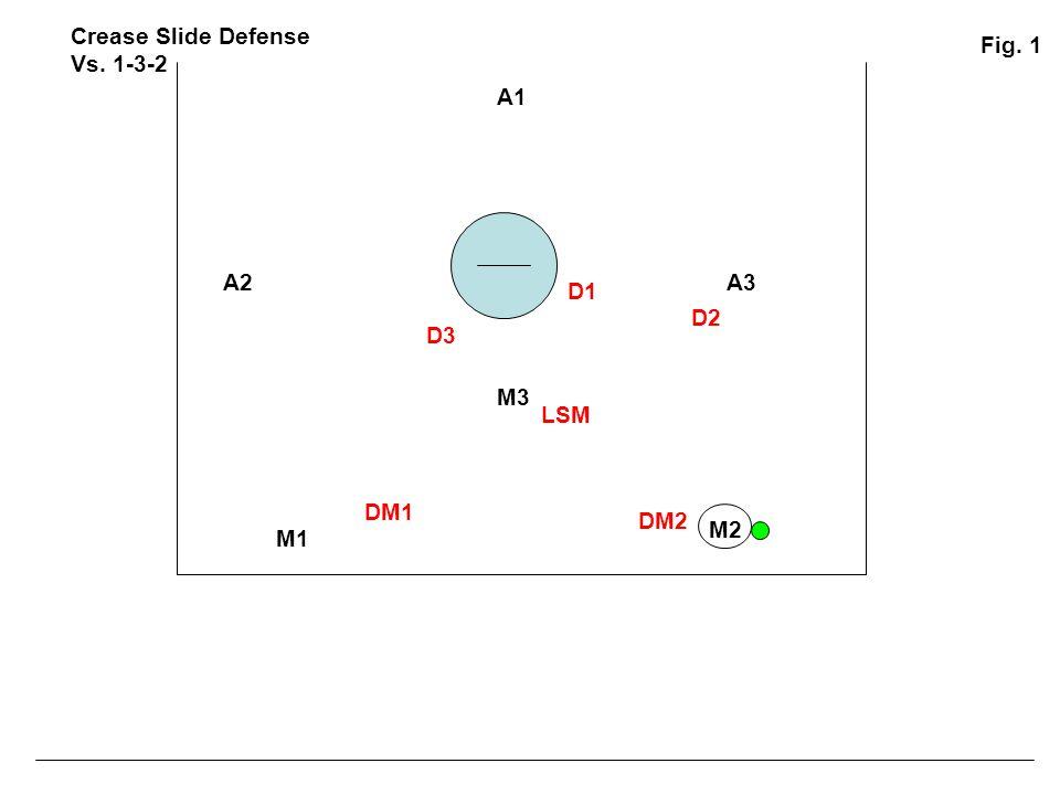 A1 A2A3 M1 M2 M3 D1 D2 D3 DM1 DM2 LSM Crease Slide Defense Vs. 1-3-2 Fig. 1