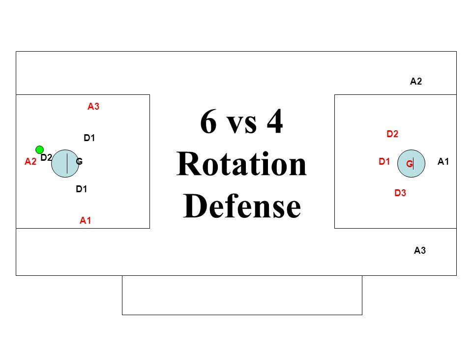 A1 A2 A3 D1 GA2 A3 D1 D2 D3 G 6 vs 4 Rotation Defense A1 D2