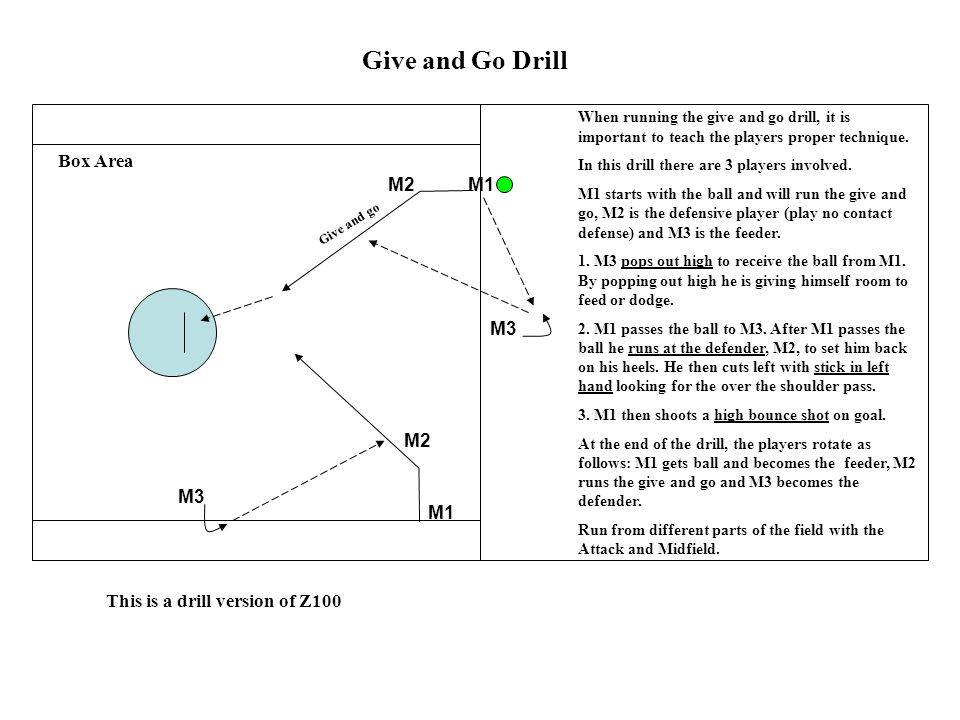 M3 M1 Give and Go Drill When running the give and go drill, it is important to teach the players proper technique. In this drill there are 3 players i