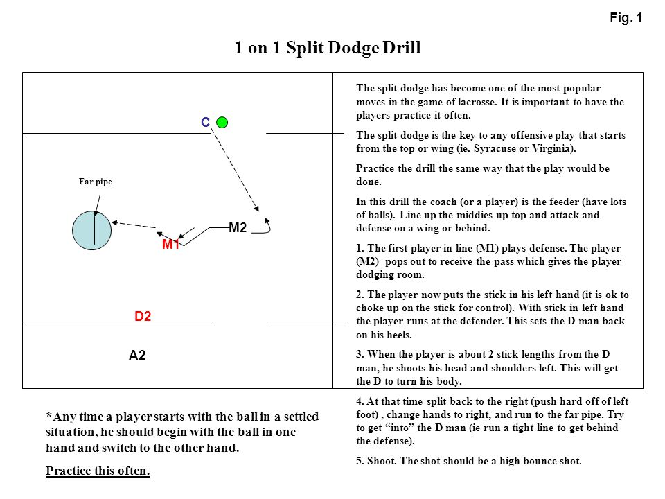 M1 M2 C 1 on 1 Split Dodge Drill Fig. 1 The split dodge has become one of the most popular moves in the game of lacrosse. It is important to have the