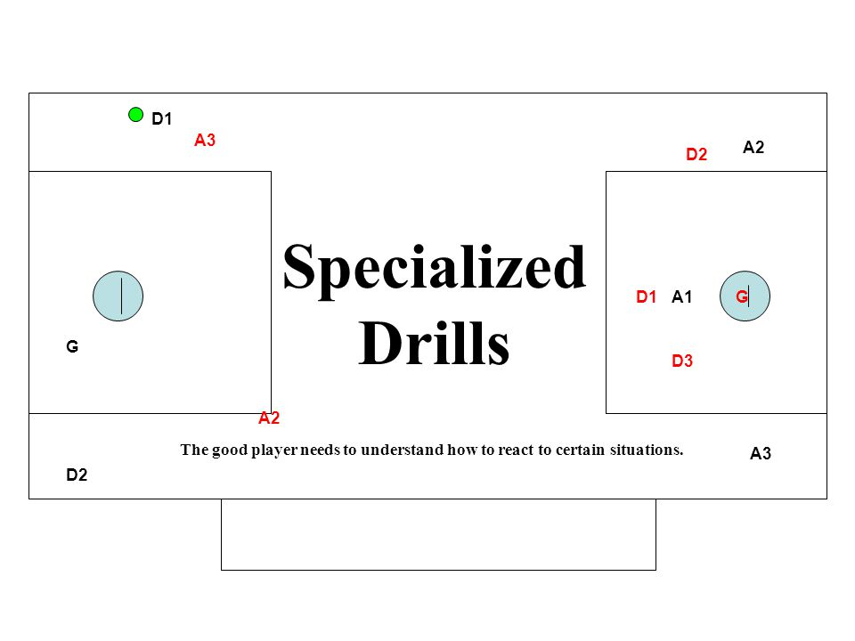 A1 A2 A3 D1 D2 G A2 A3 D1 D2 D3 G Specialized Drills The good player needs to understand how to react to certain situations.