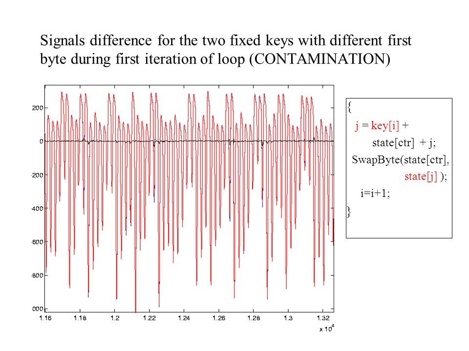 Signals (and signal difference) for two fixed keys with different first byte DIFFUSION Differences start in first iteration (Contamination)