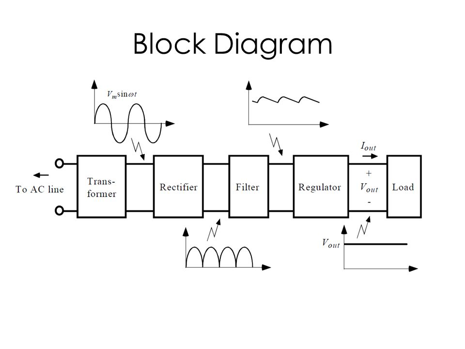block diagram of a power supply ireleast info block diagram of a power supply nest wiring diagram wiring block