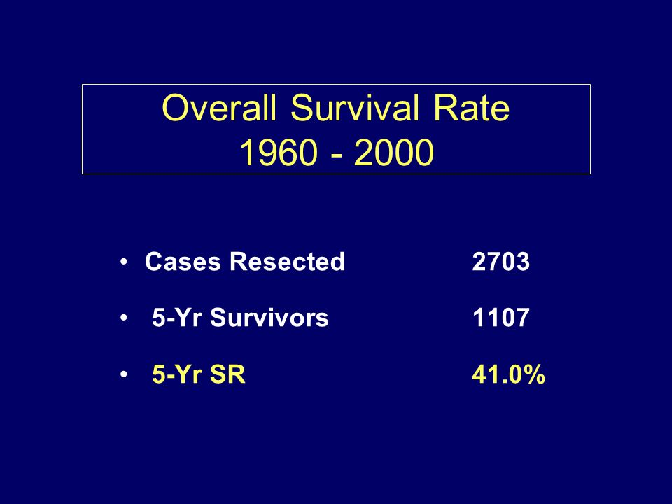 Overall Survival Rate 1960 - 2000 Cases Resected 2703 5-Yr Survivors 1107 5-Yr SR 41.0%