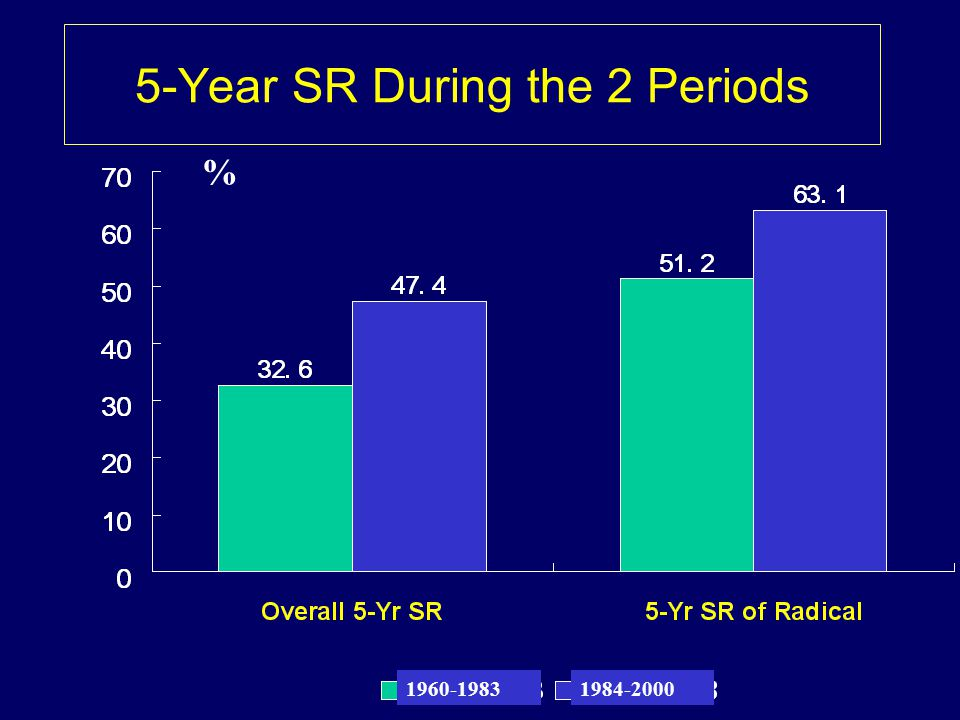 5-Year SR During the 2 Periods % 1960-19831984-2000