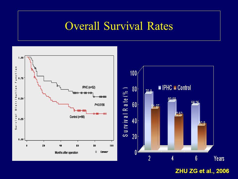 Overall Survival Rates ZHU ZG et al., 2006