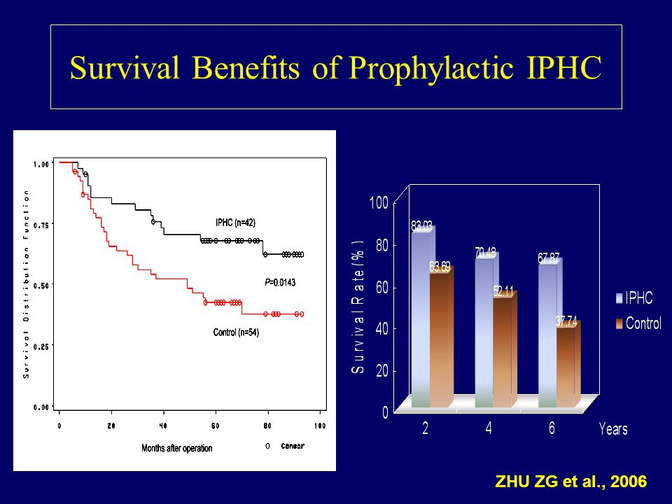 Survival Benefits of Prophylactic IPHC ZHU ZG et al., 2006