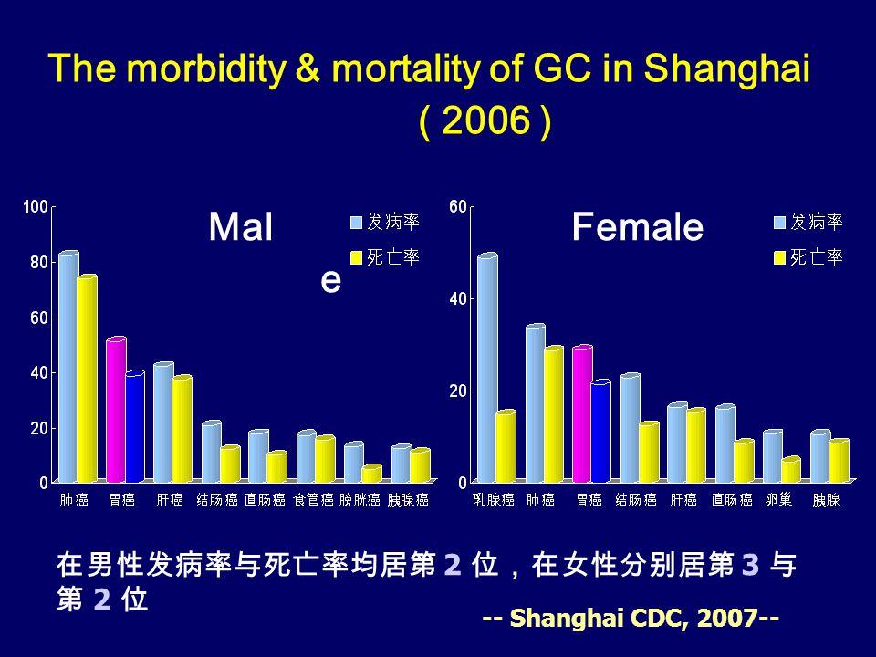 The morbidity & mortality of GC in Shanghai ( 2006 ) 在男性发病率与死亡率均居第 2 位,在女性分别居第 3 与 第 2 位 Mal e Female -- Shanghai CDC, 2007--