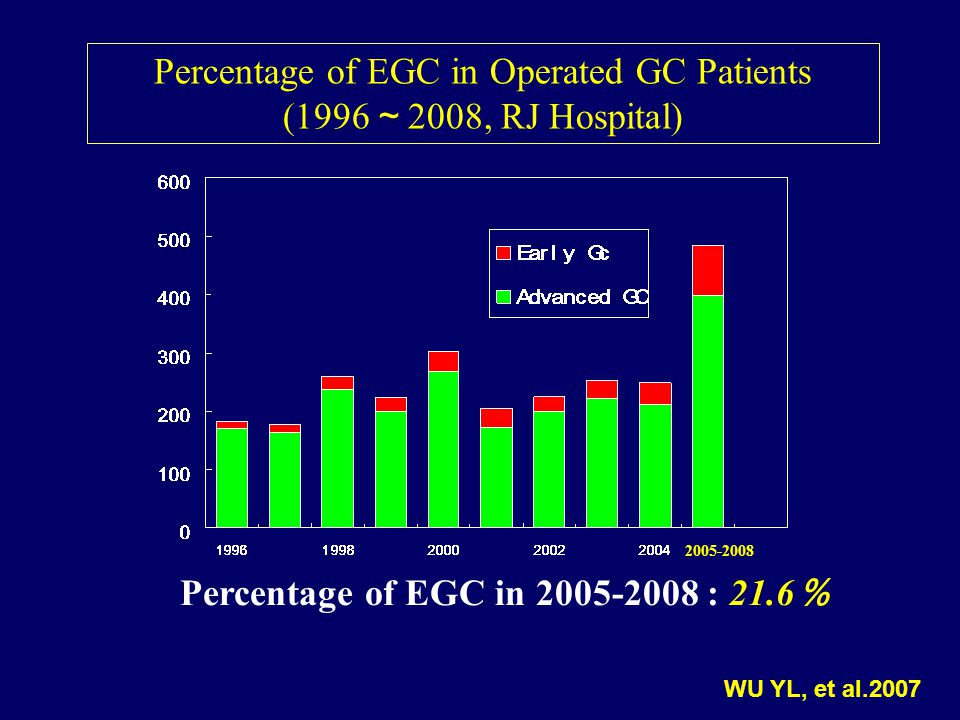 Improvement of Results Due to Increase in ratio of Early & Middle-Stage cases Close follow-up of high risk persons Close cooperation between Gastroenterologists & Surgeons Probing new parameters Adoption of a more rational strategy