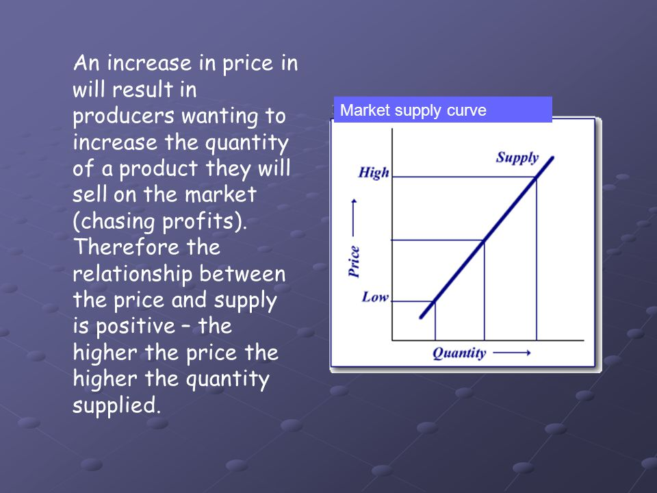 An increase in price in will result in producers wanting to increase the quantity of a product they will sell on the market (chasing profits). Therefo
