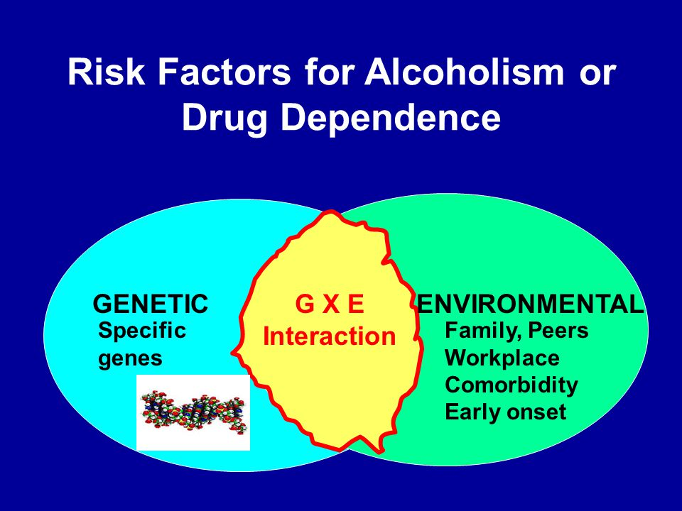 G X E Interaction Risk Factors for Alcoholism or Drug Dependence GENETIC Specific genes ENVIRONMENTAL Family, Peers Workplace Comorbidity Early onset