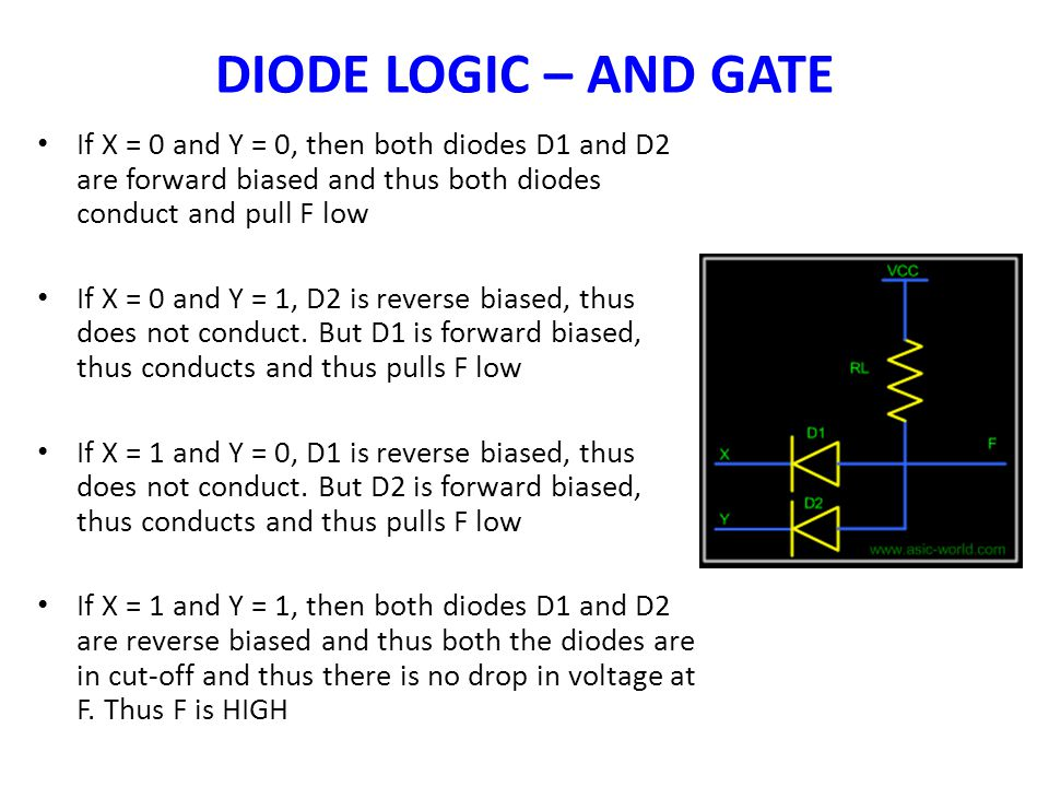 DIODE LOGIC – AND GATE If X = 0 and Y = 0, then both diodes D1 and D2 are forward biased and thus both diodes conduct and pull F low If X = 0 and Y =