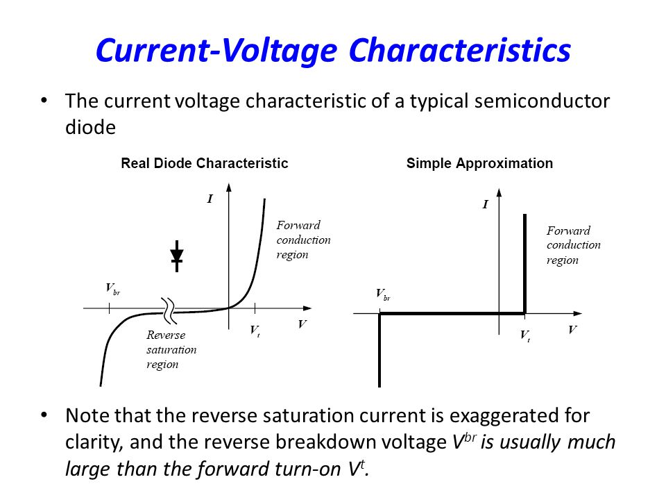 Current-Voltage Characteristics The current voltage characteristic of a typical semiconductor diode Note that the reverse saturation current is exagge
