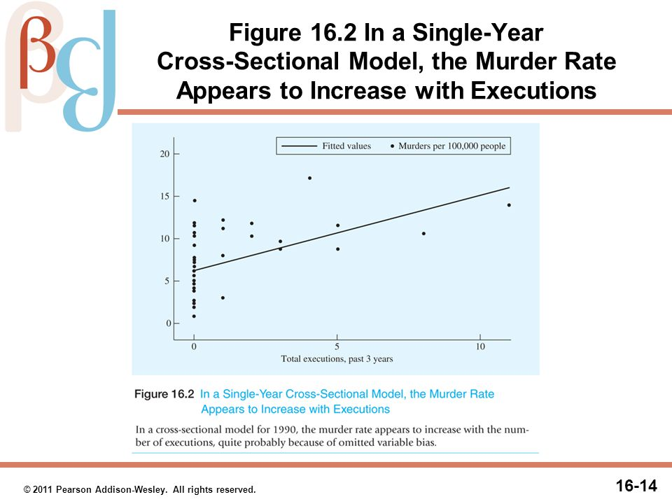 16-14 © 2011 Pearson Addison-Wesley. All rights reserved. Figure 16.2 In a Single-Year Cross-Sectional Model, the Murder Rate Appears to Increase with