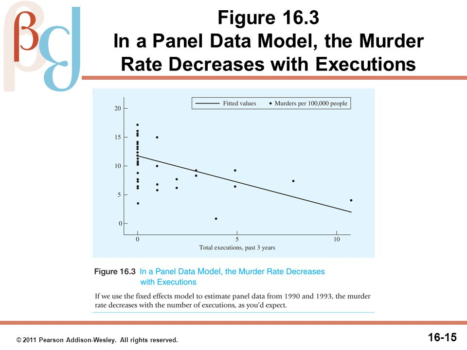 16-15 © 2011 Pearson Addison-Wesley. All rights reserved. Figure 16.3 In a Panel Data Model, the Murder Rate Decreases with Executions