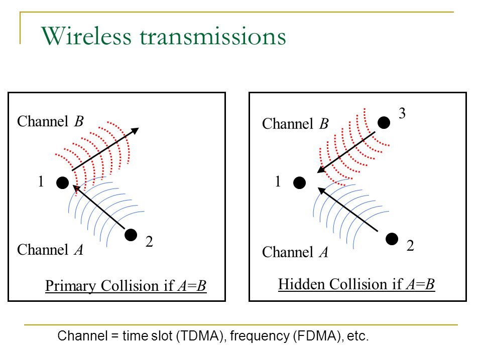 Wireless transmissions Channel A Channel B Hidden Collision if A=B 1 2 3 Primary Collision if A=B Channel A Channel B 1 2 Channel = time slot (TDMA), frequency (FDMA), etc.