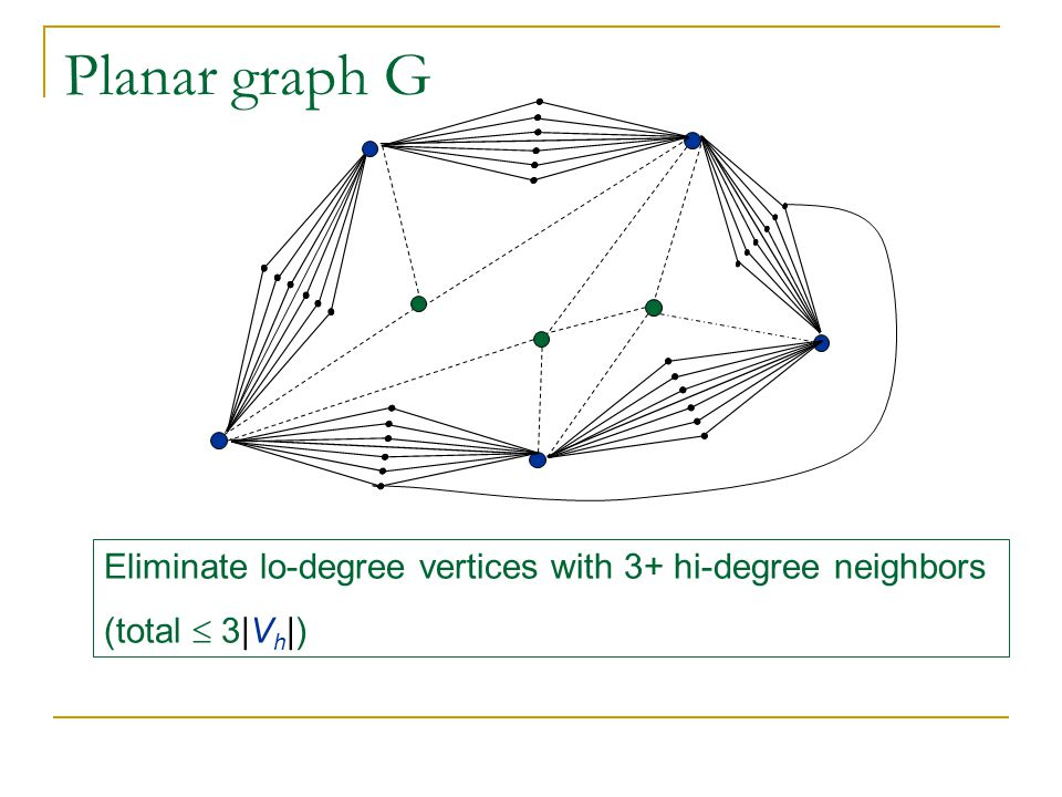 Planar graph G Eliminate lo-degree vertices with 3+ hi-degree neighbors (total  3|V h |)