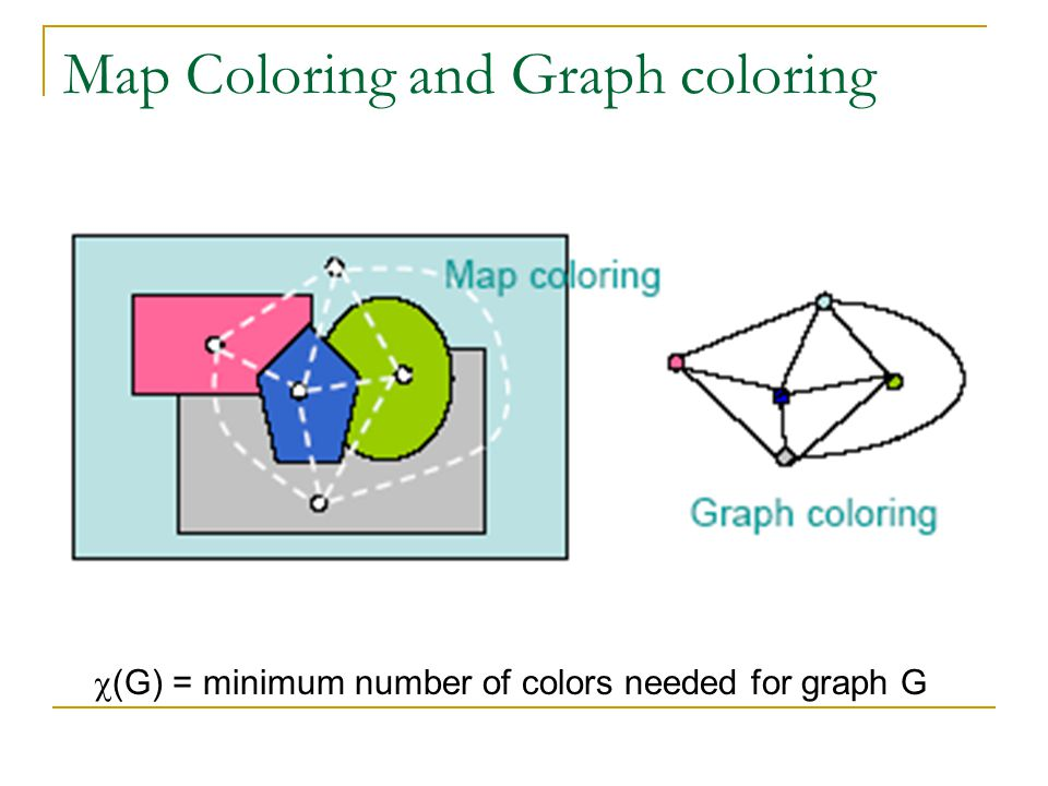 Map Coloring and Graph coloring  (G) = minimum number of colors needed for graph G