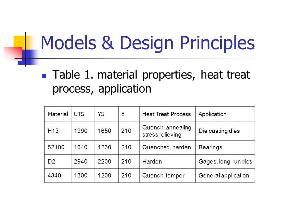 Models & Design Principles Table 1. material properties, heat treat process, application MaterialUTSYSEHeat Treat ProcessApplication H1319901650210 Qu