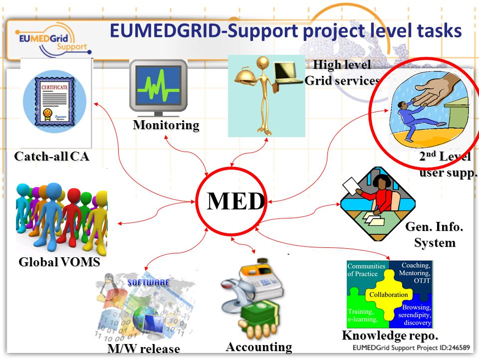 EUMEDGRID-Support project level tasks MED M/W release Monitoring Accounting Catch-all CA Global VOMS 2 nd Level user supp.