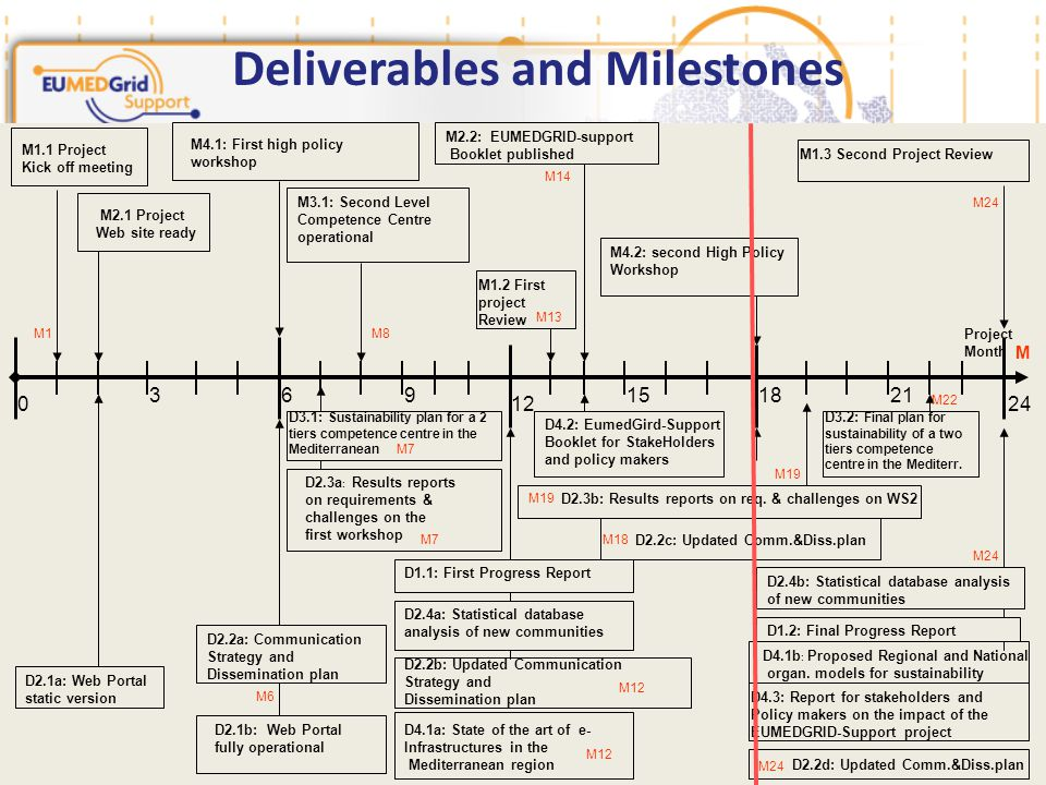Deliverables and Milestones