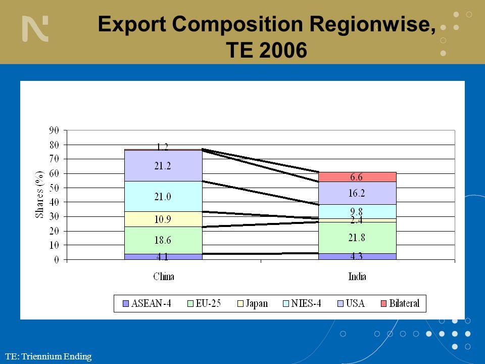 TE: Triennium Ending Export Composition Regionwise, TE 2006
